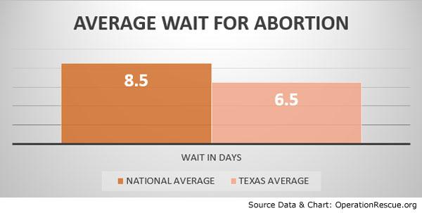 Average Wait